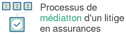 processus mediation assurance