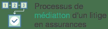 processus mediation assurance