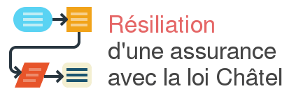 loi chatel resiliation assurance